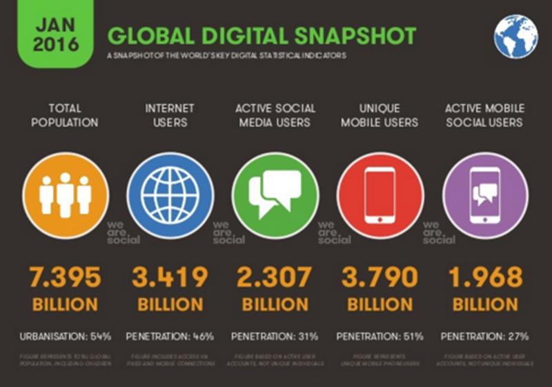 Global Social Media Research Summary 2016